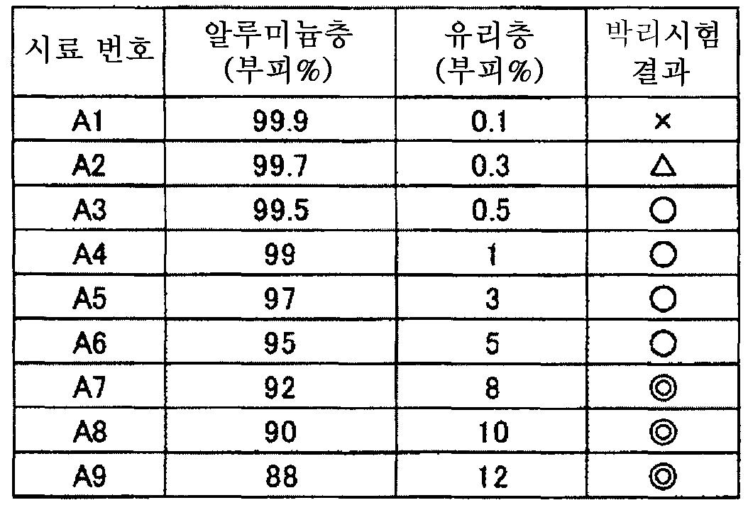 Figure 112011064205171-pct00009