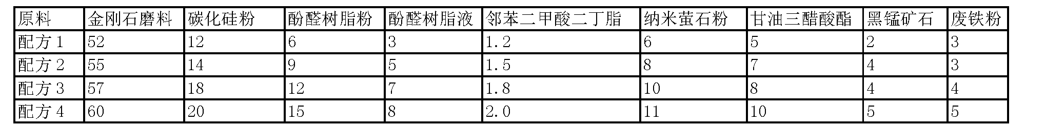 Figure CN102814759BD00031