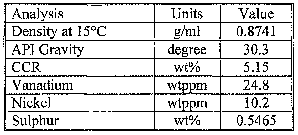 WO2010009077A2 - Process for the treatment of heavy oils using light