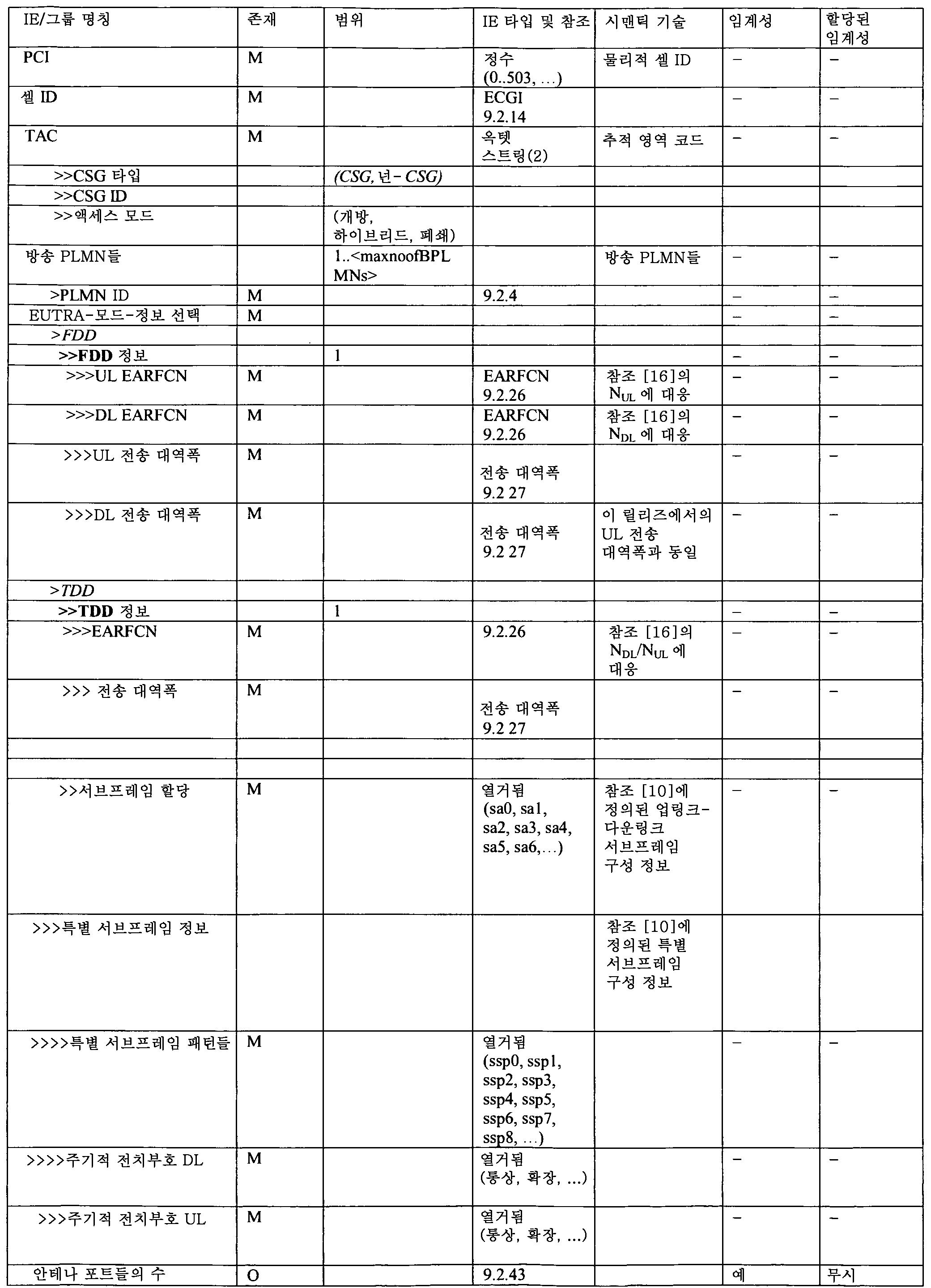 Figure 112012012836131-pct00018