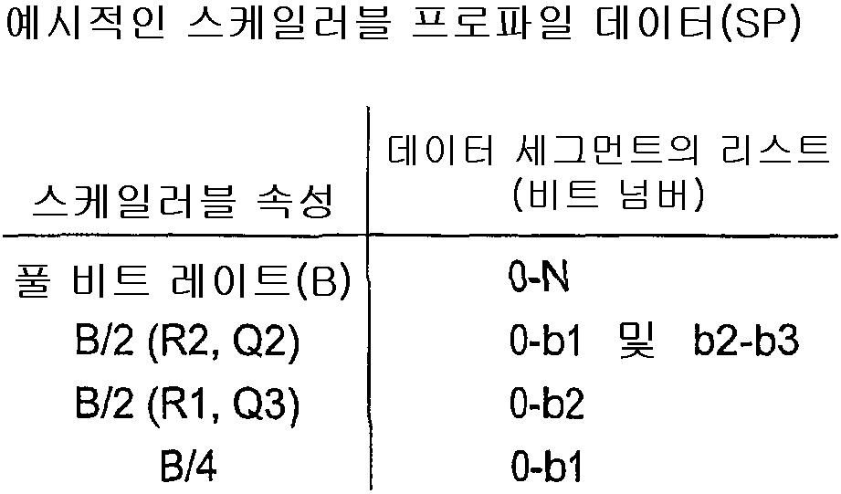 Figure 112007030131166-pct00001
