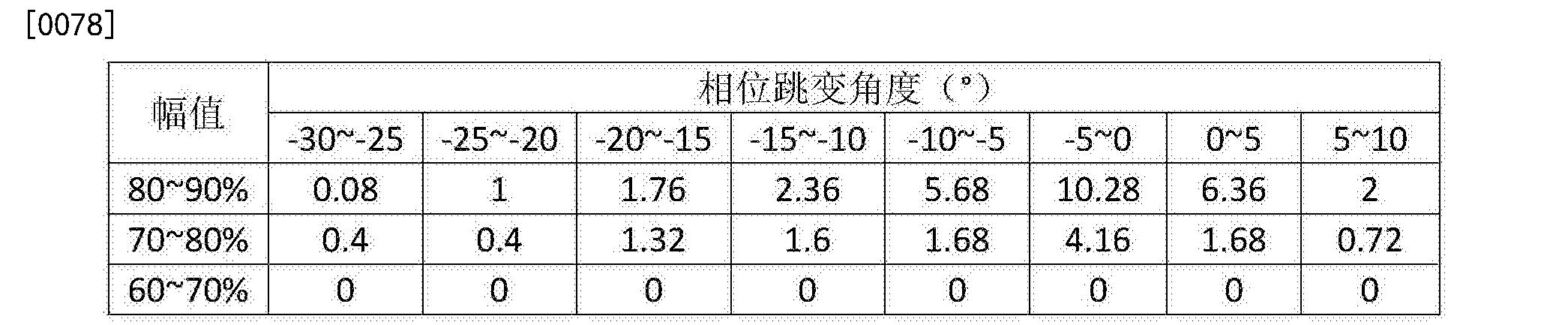 Figure CN105699848BD00102