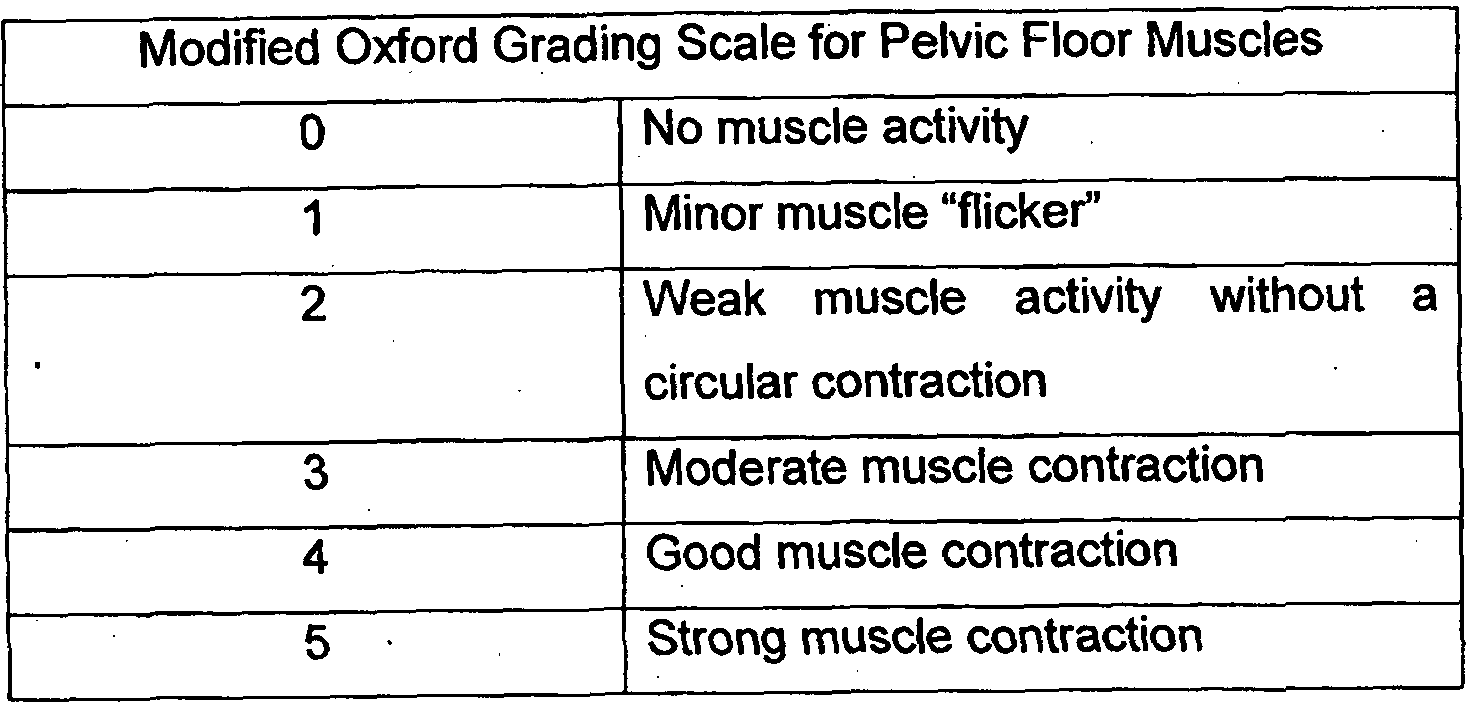 Image result for modified oxford scale for pelvic floor