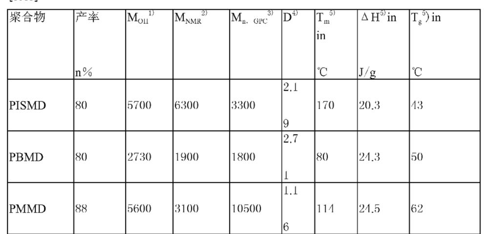 Figure CN101443383BD00093