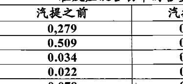 Figure CN101981022AD00082
