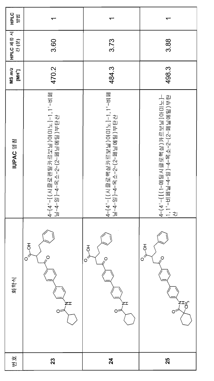 Figure 112007082249387-PCT00157