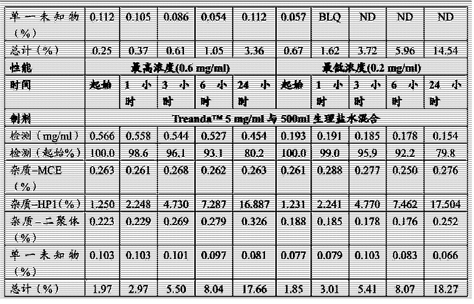 Figure CN104302291AD00261