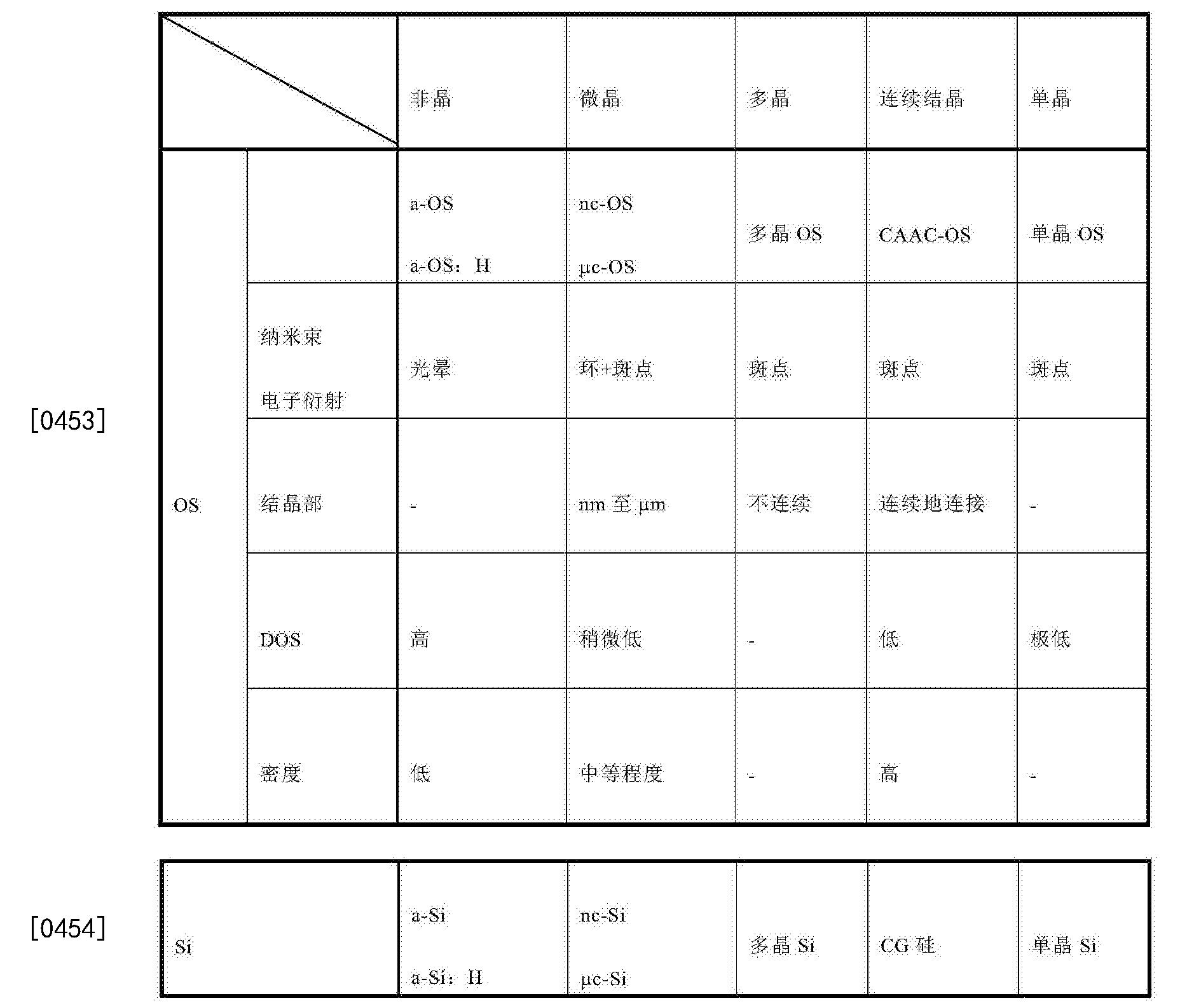 Figure CN104885230BD00411