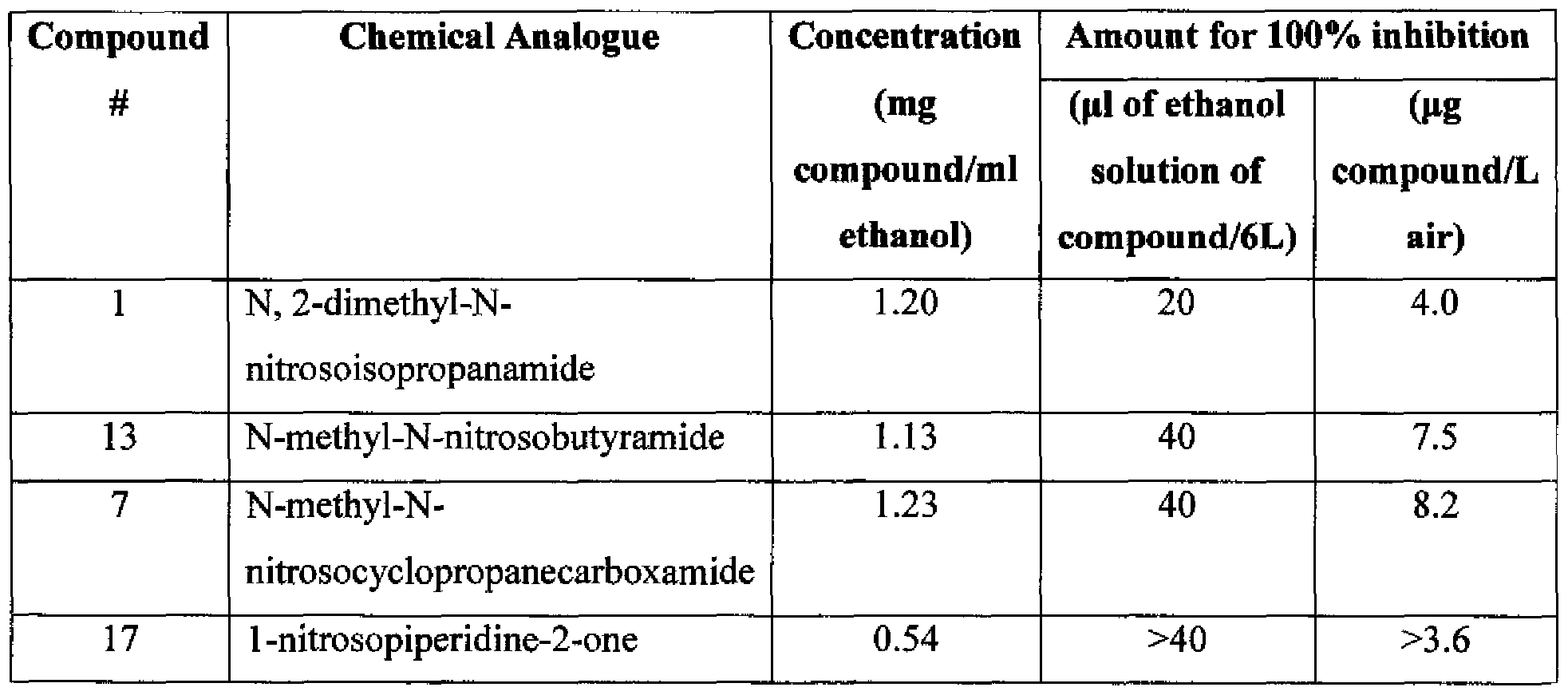 WO2010132509A2 - Compounds derived from muscodor fungi - Google Patents