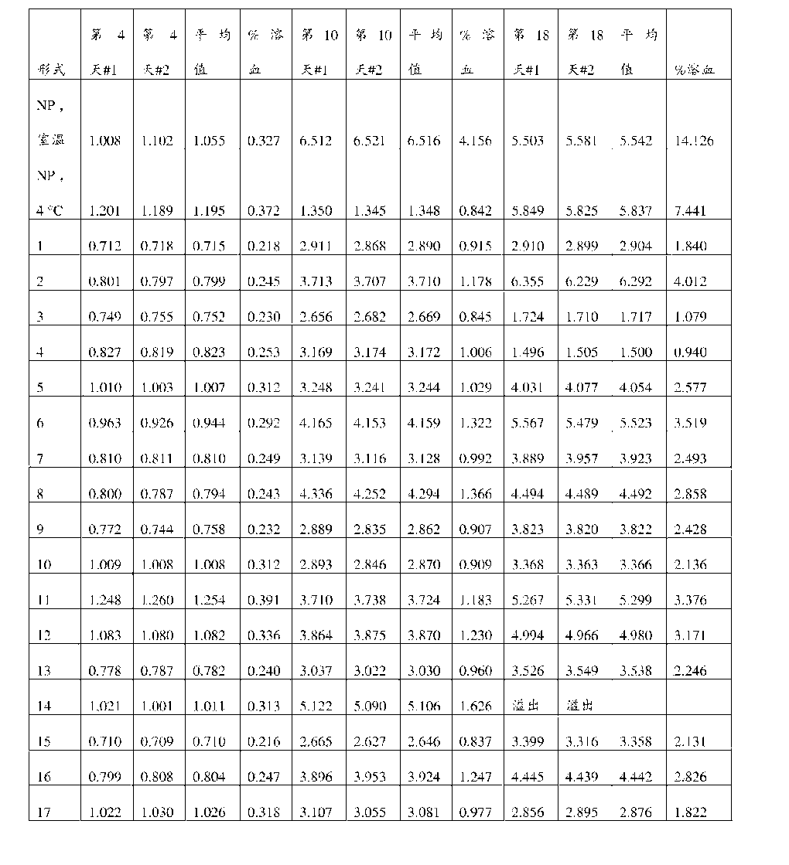 Figure CN106687580AD00291