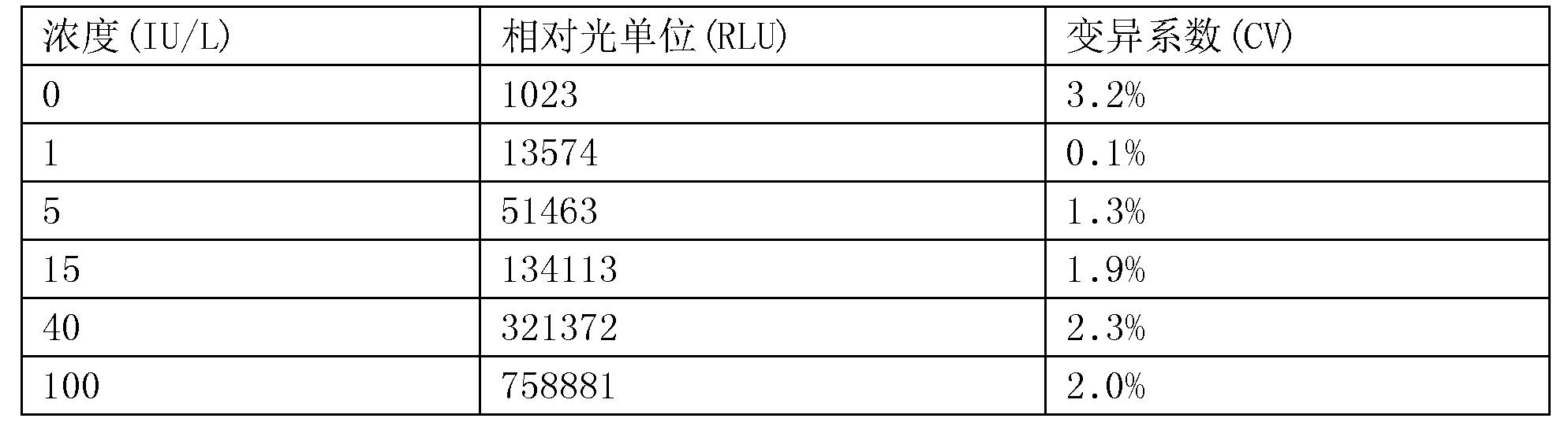 Figure CN107655879BD00193