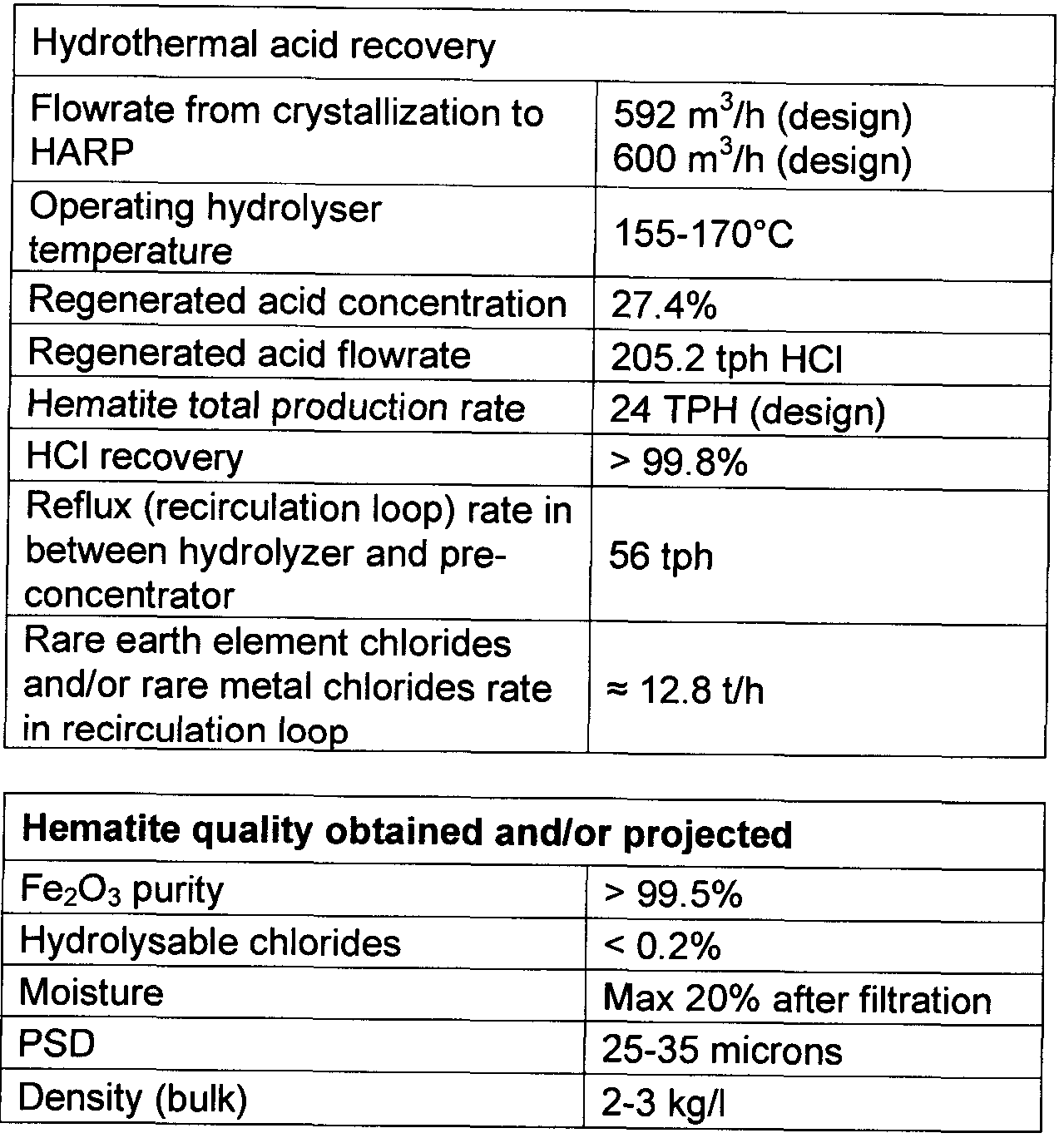 WO2013104059A1 - Processes for treating red mud - Google Patents