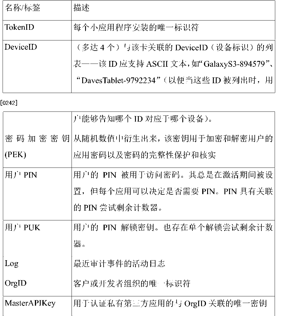 Figure CN105210073AD00171
