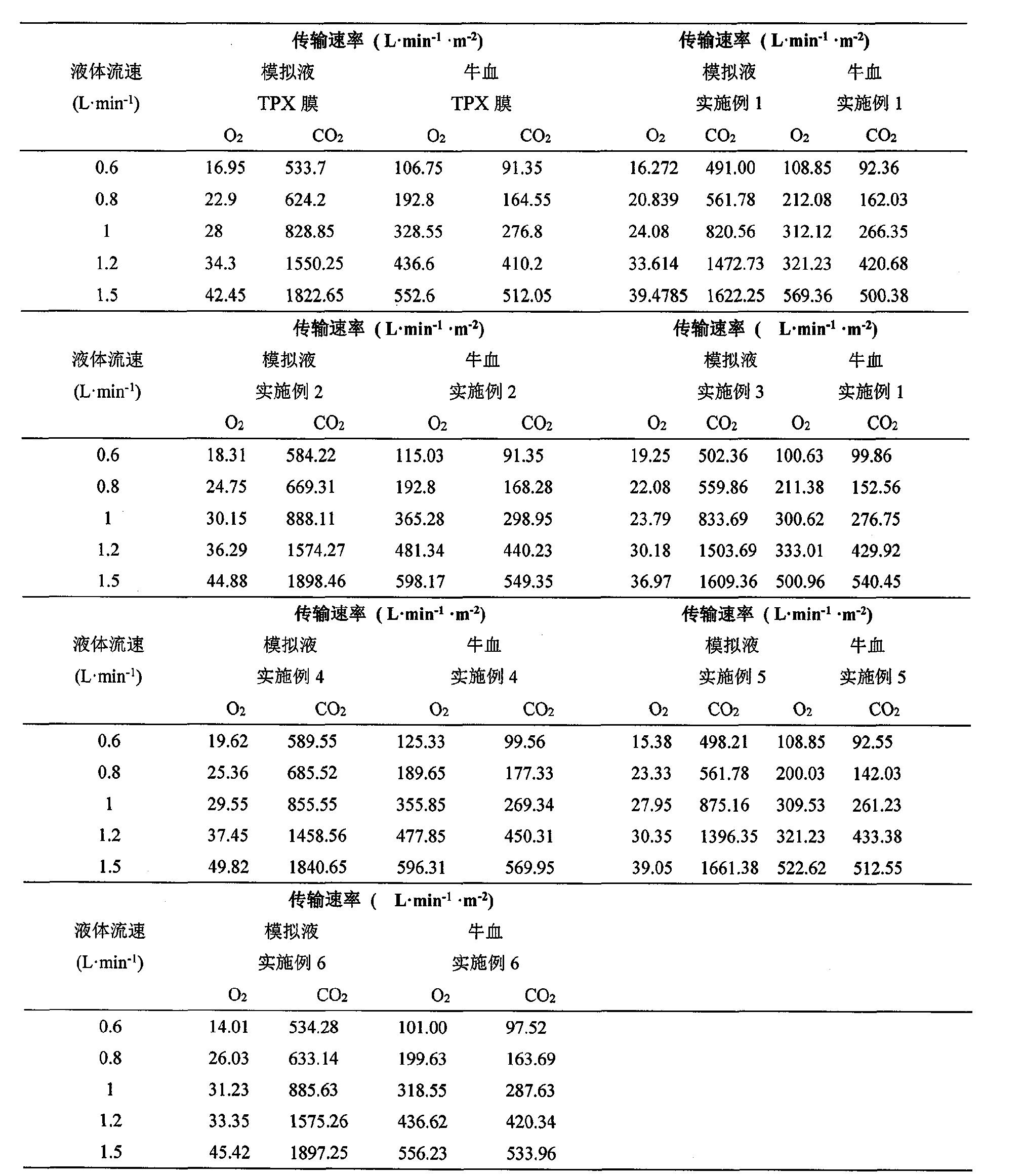 Figure CN104056556BD00081