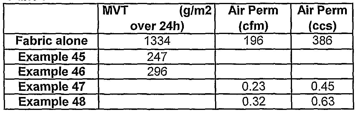 WO2006086715A2 - Solvent free aqueous polyurethane