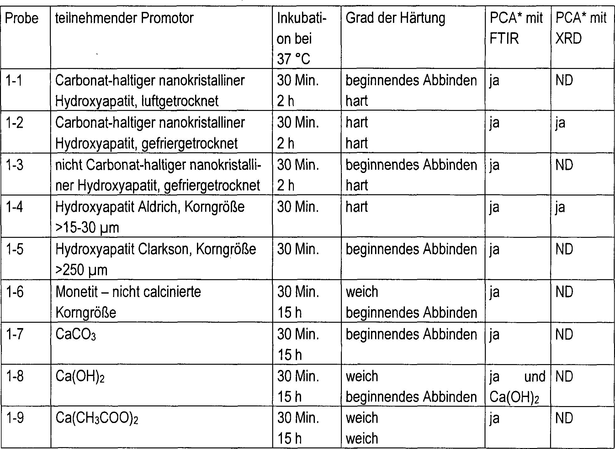de69729647t2 - a process for preparing wenigkristallinem calcium