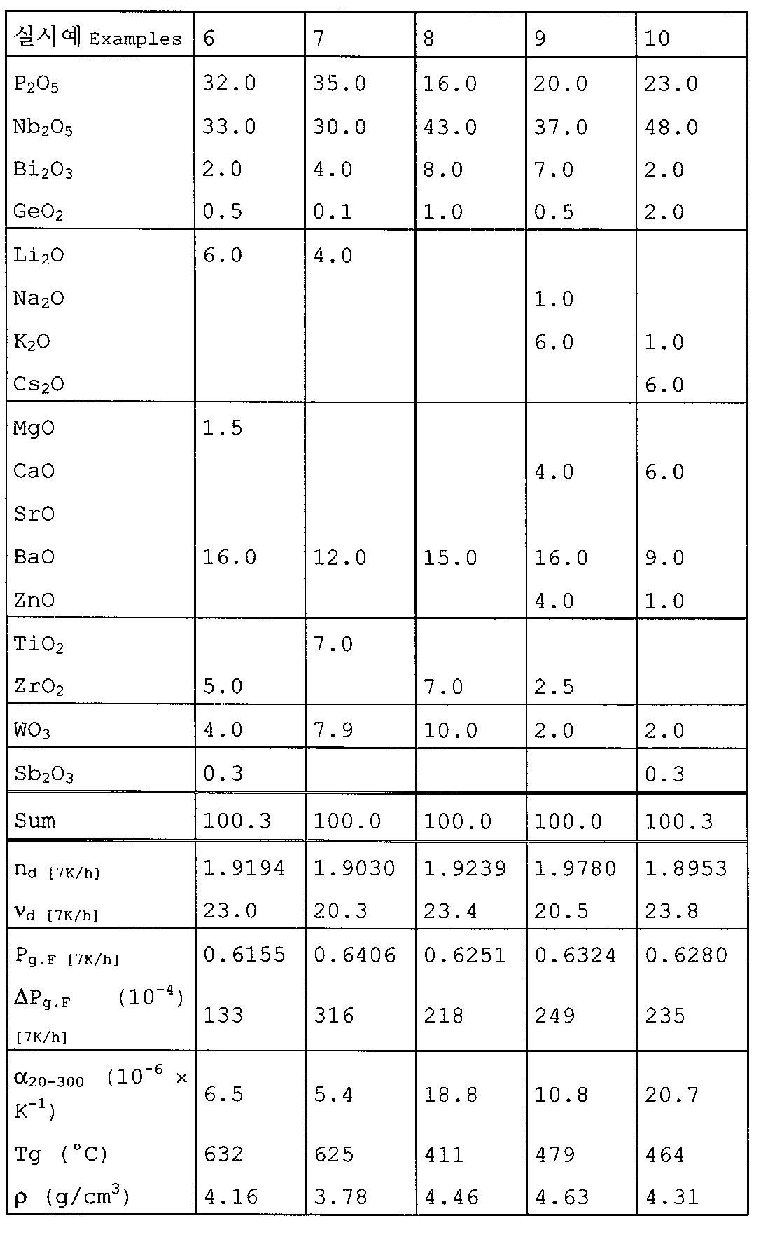 Figure 112007058359405-pat00006
