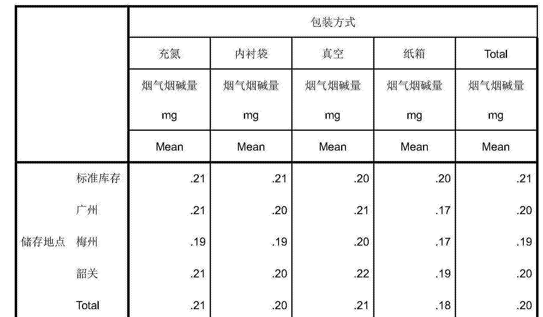 Figure CN106617274AD00212