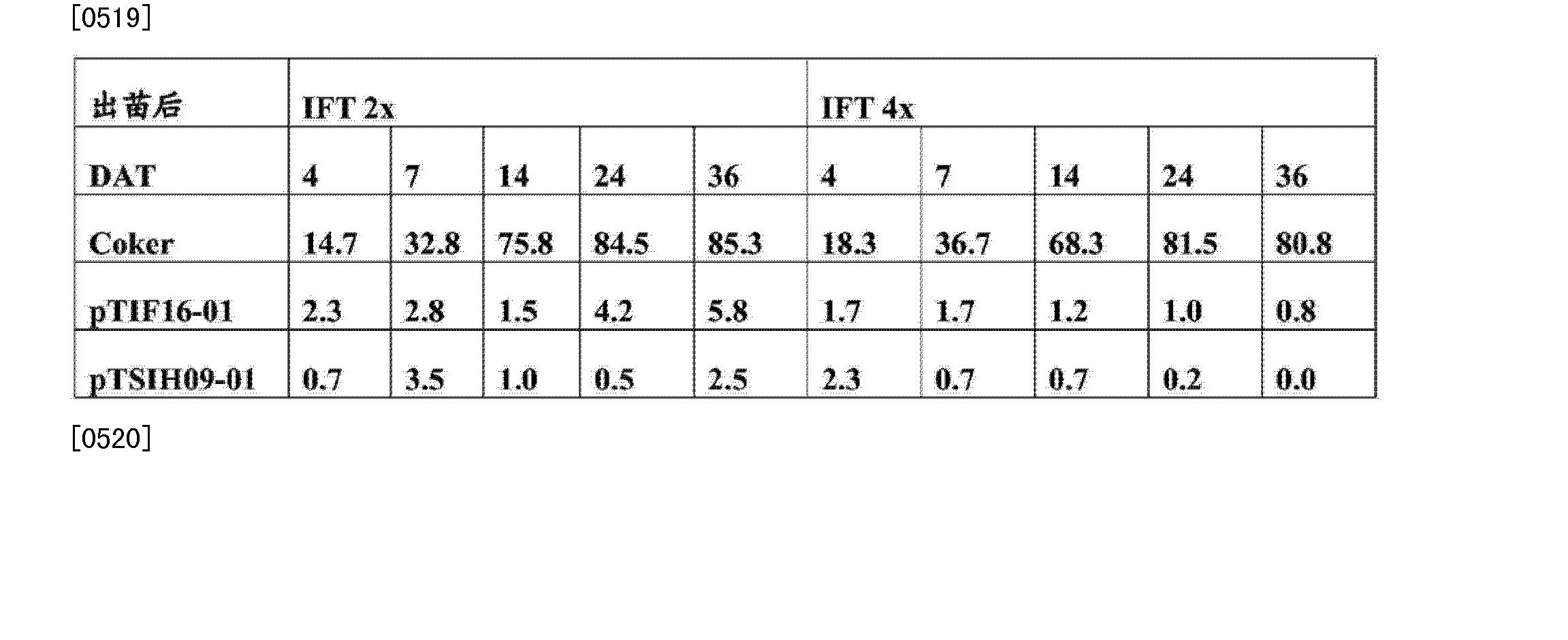 Figure CN103981149AD00632