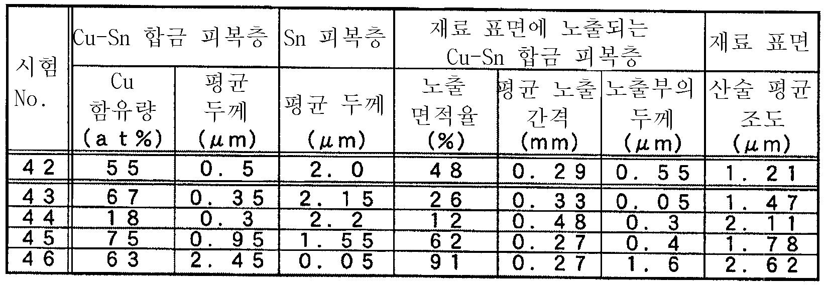 Figure 112007019148251-pct00015