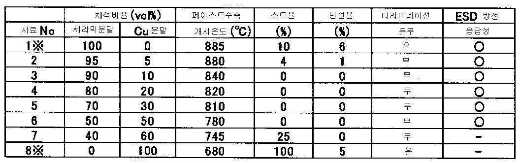 Figure 112008076954137-pct00002