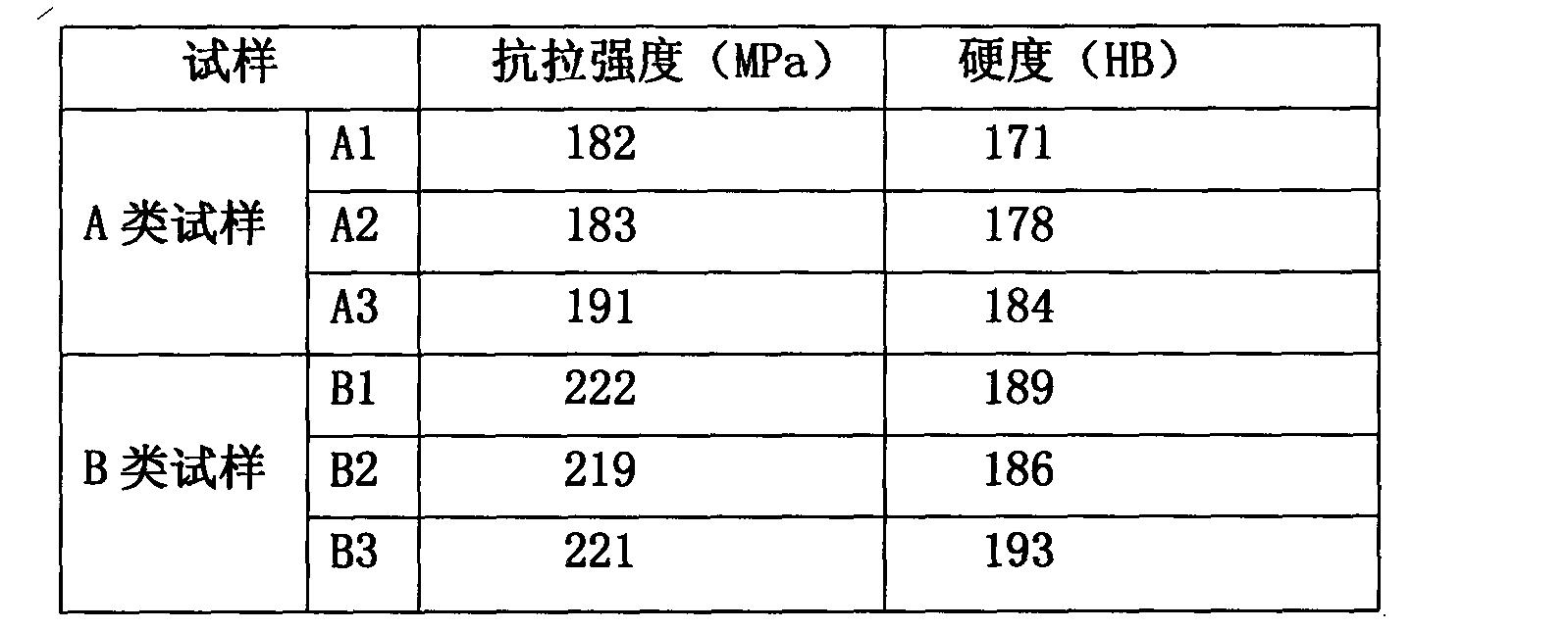 Figure CN102181779BD00141