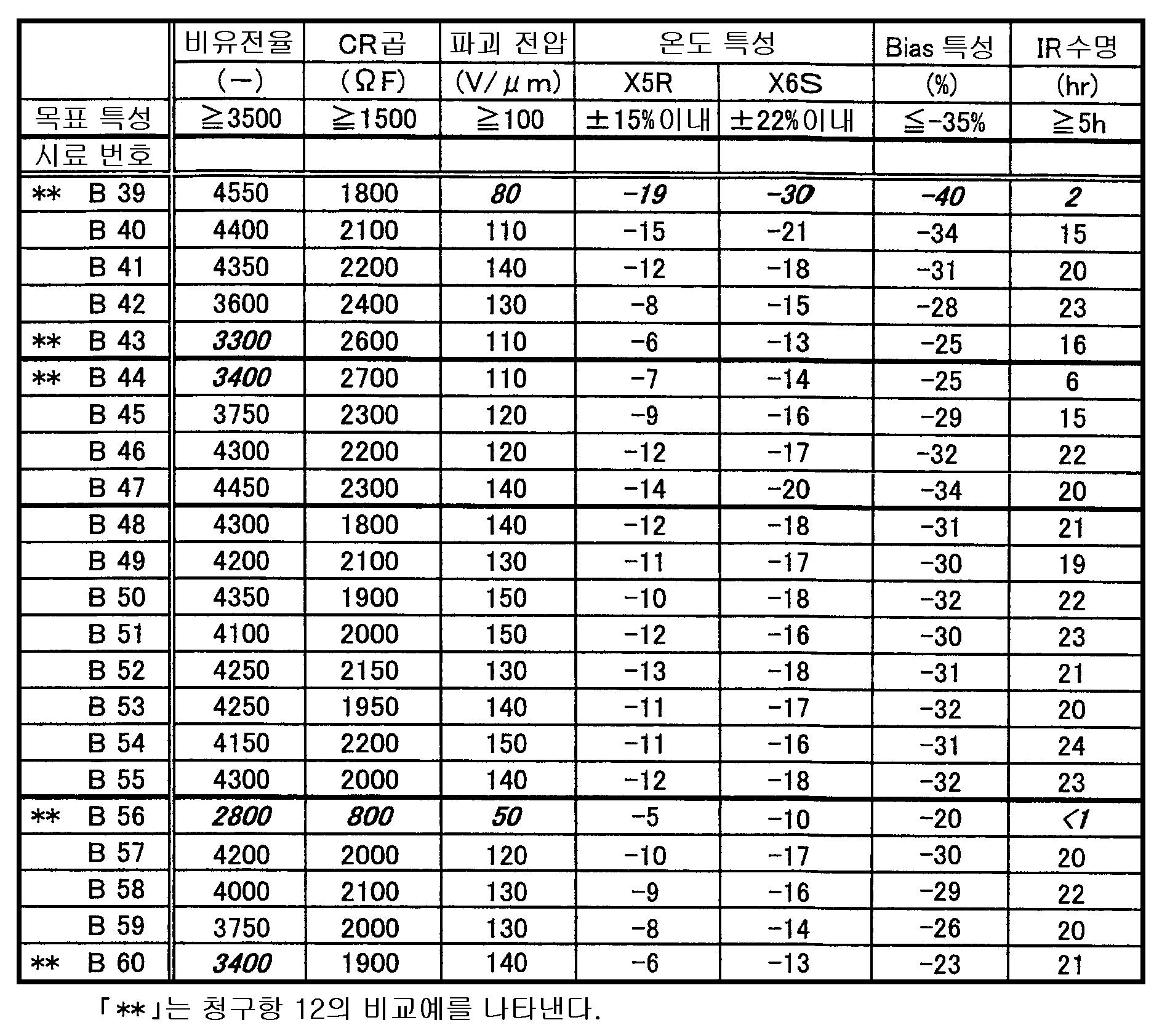 Figure 112008067758410-pat00010
