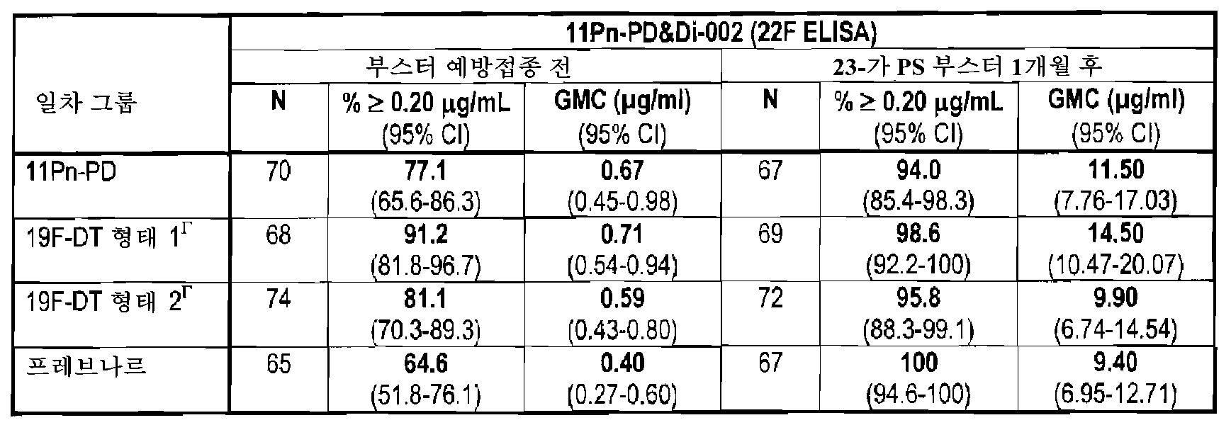 Figure 112010005357443-pct00014