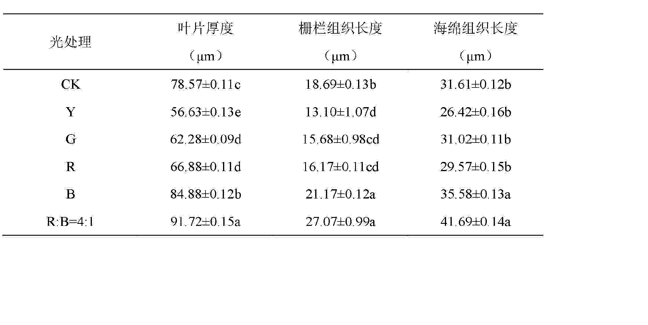Figure CN103222420BD00062