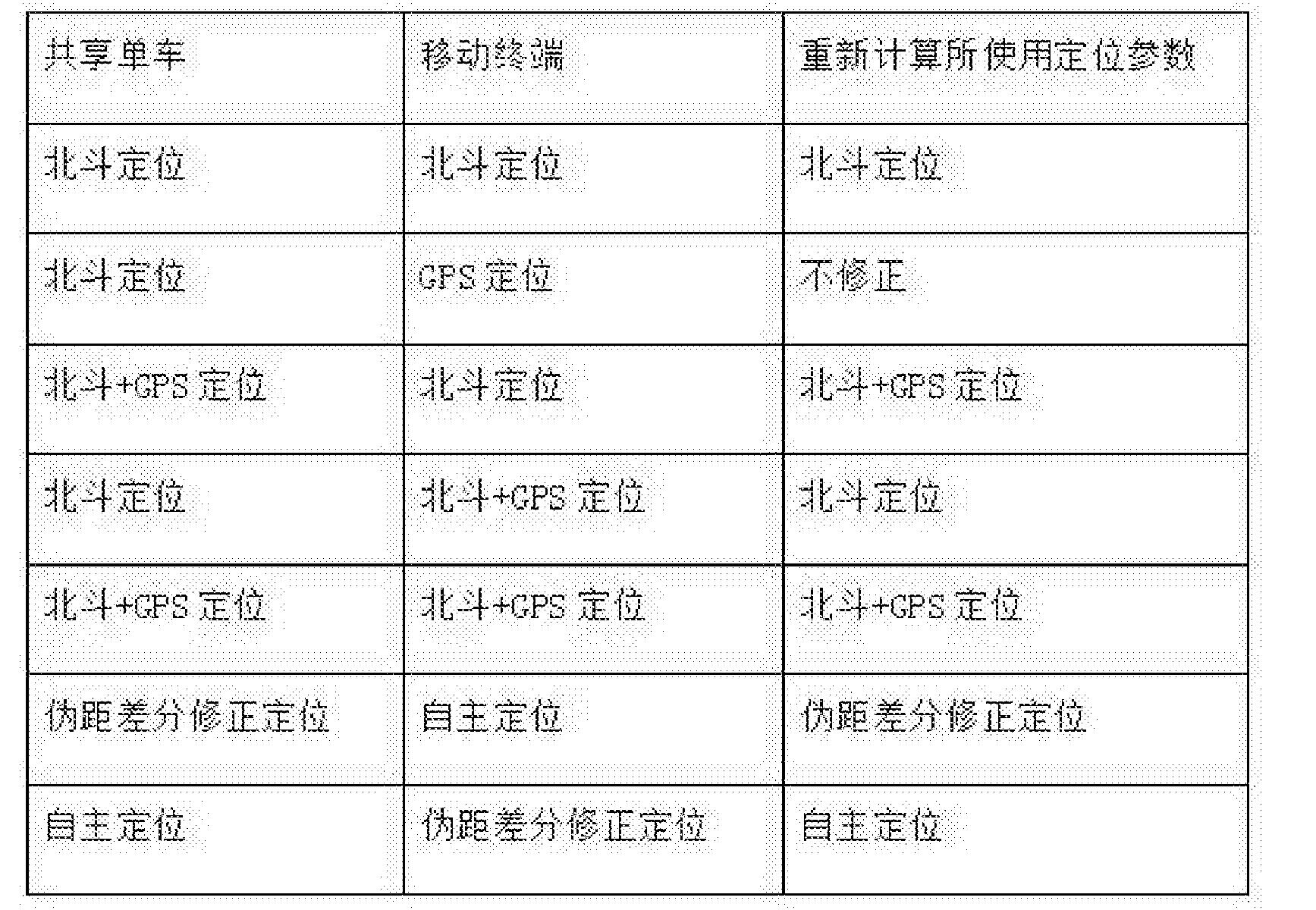 Figure CN107831513AD00041