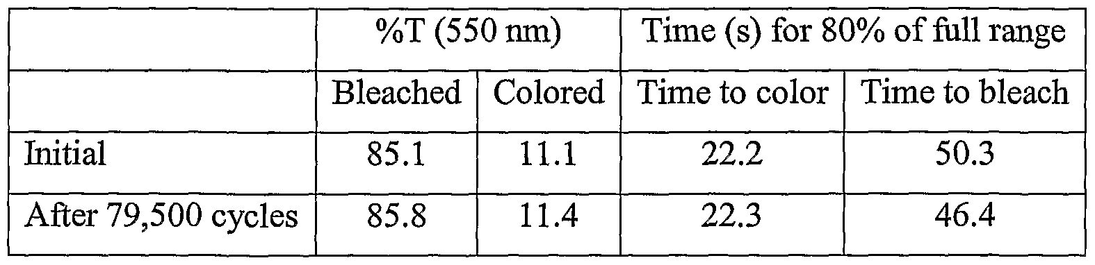 WO2004085567A2 - Electrochromic mirrors and other