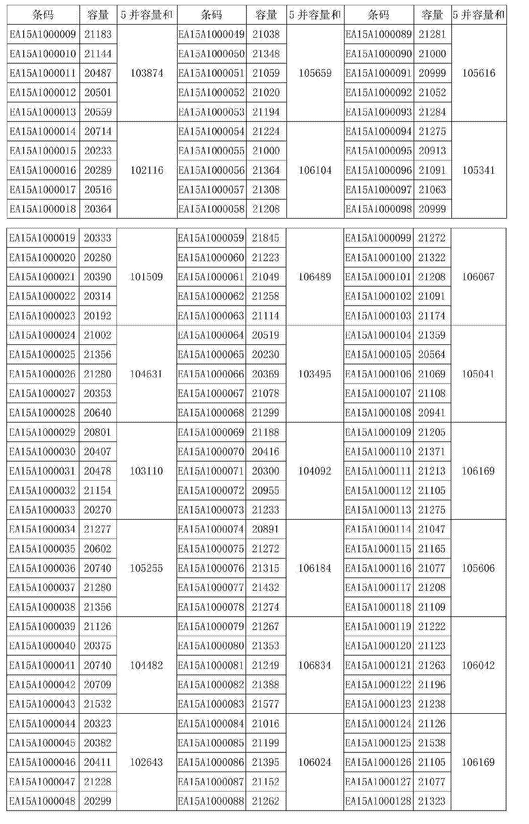 Figure CN106058279BD00051