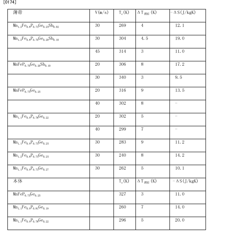 Figure CN102438777AD00171