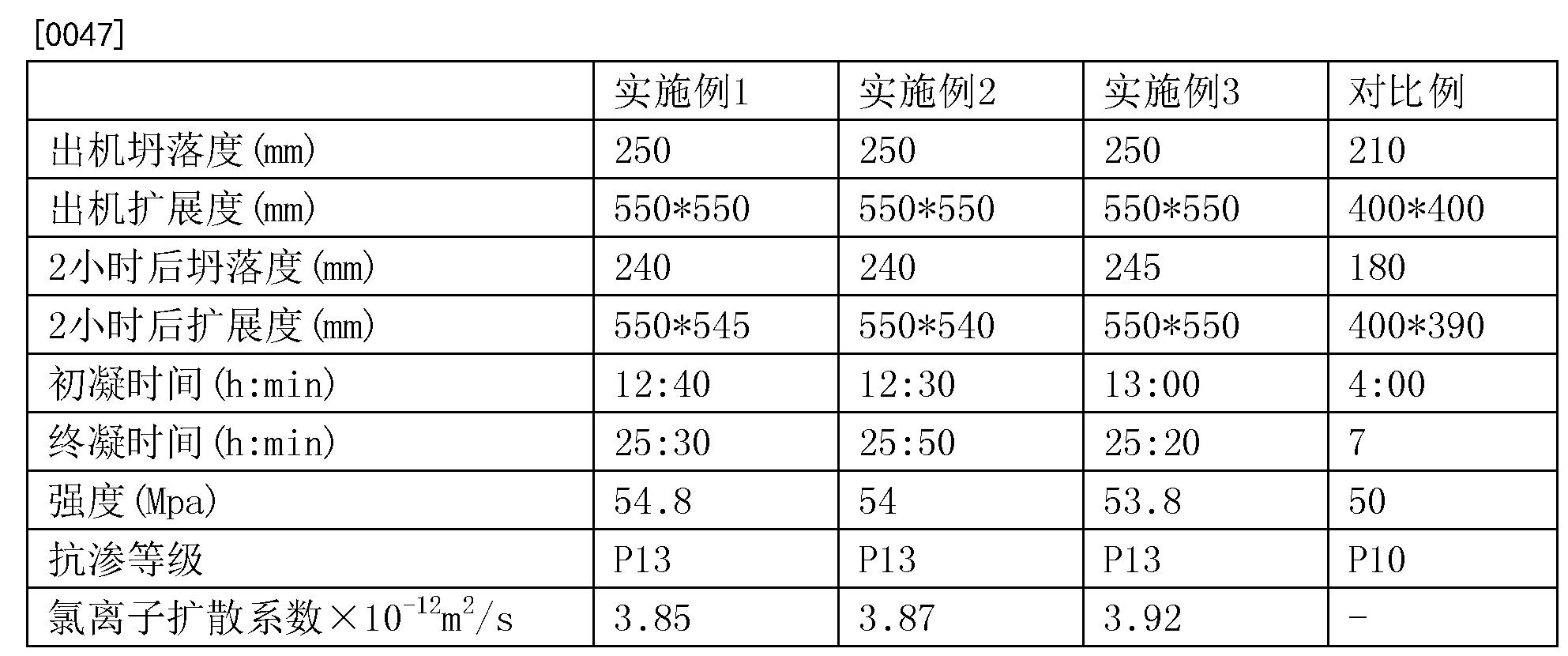 Figure CN106630844AD00071