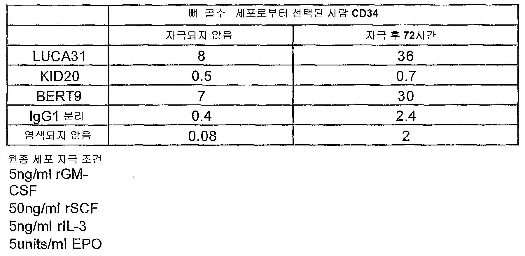 Figure 112007000927728-pct00015