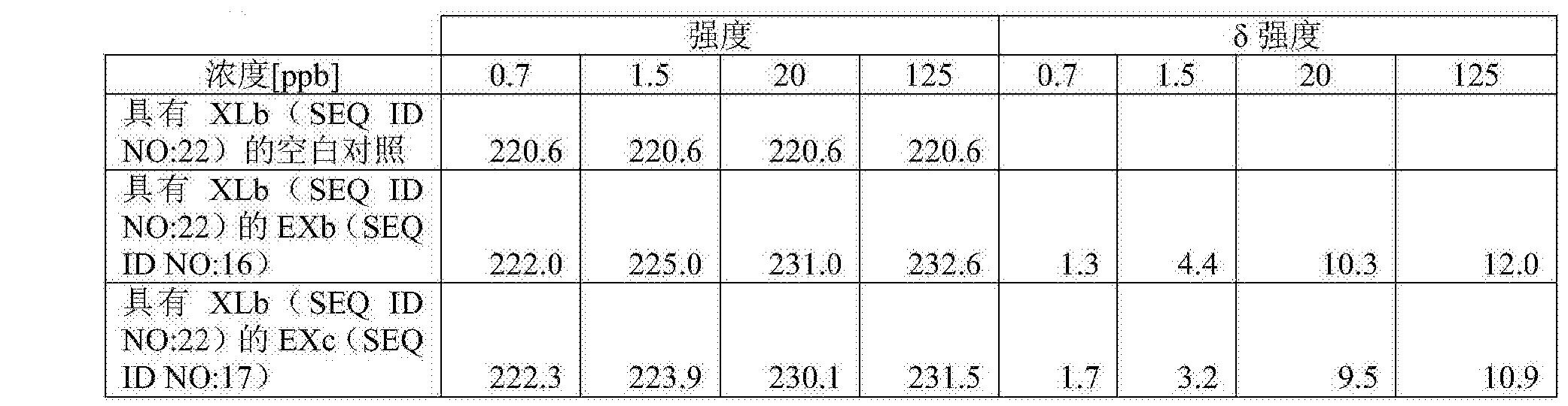 Figure CN108026487AD00393