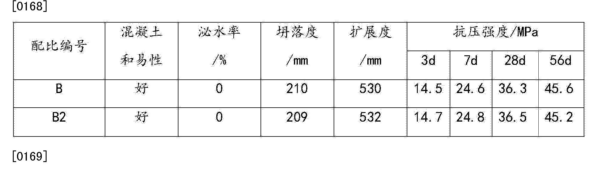 Figure CN104016617BD00103