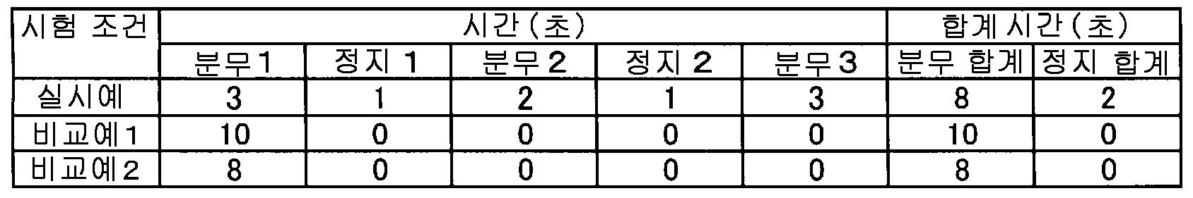 Figure 112008082167411-pct00001