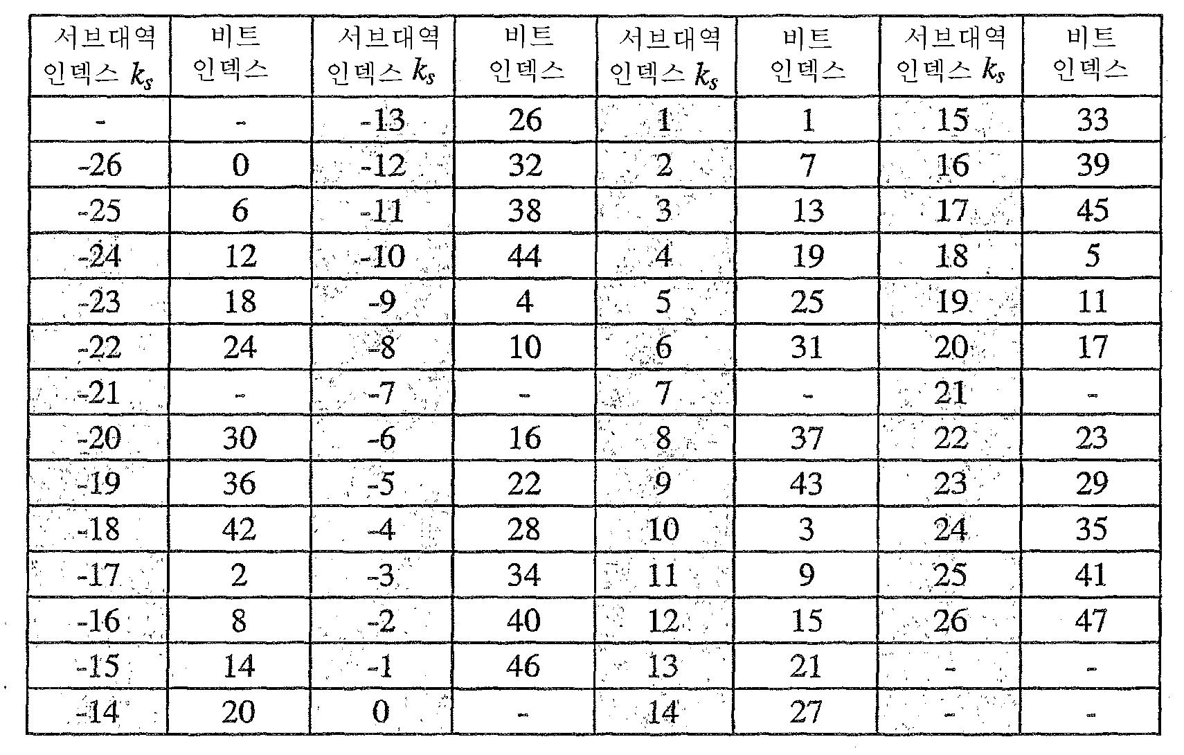 Figure 112005020227596-pct00003
