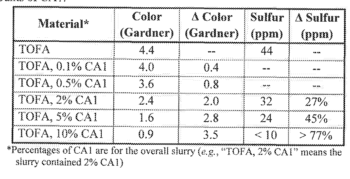 WO2016109206A2 - Rosin-containing materials and methods of