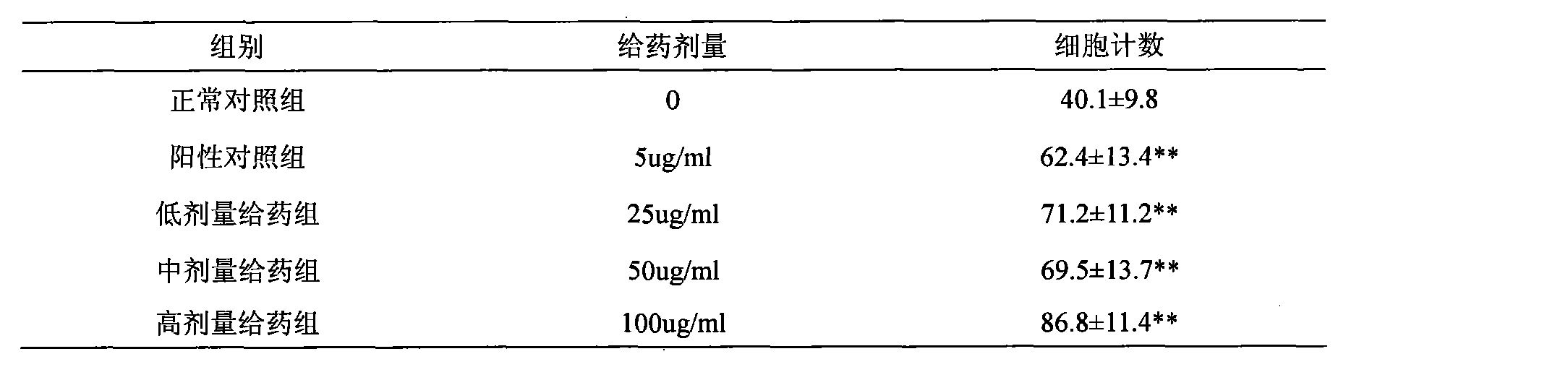 CN101810812B - Galangal effective part in the preparation of a