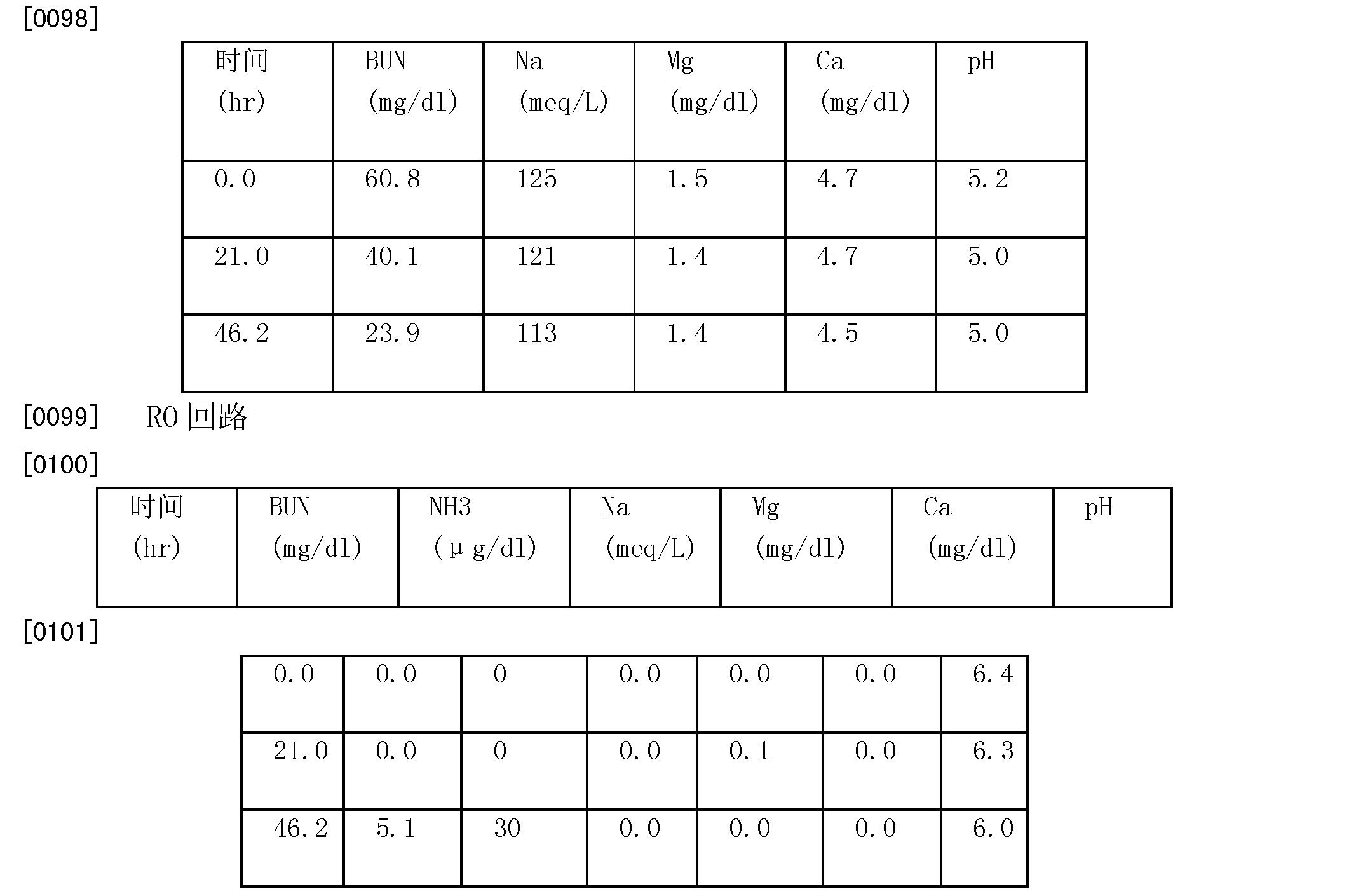 Figure CN101784292BD00201