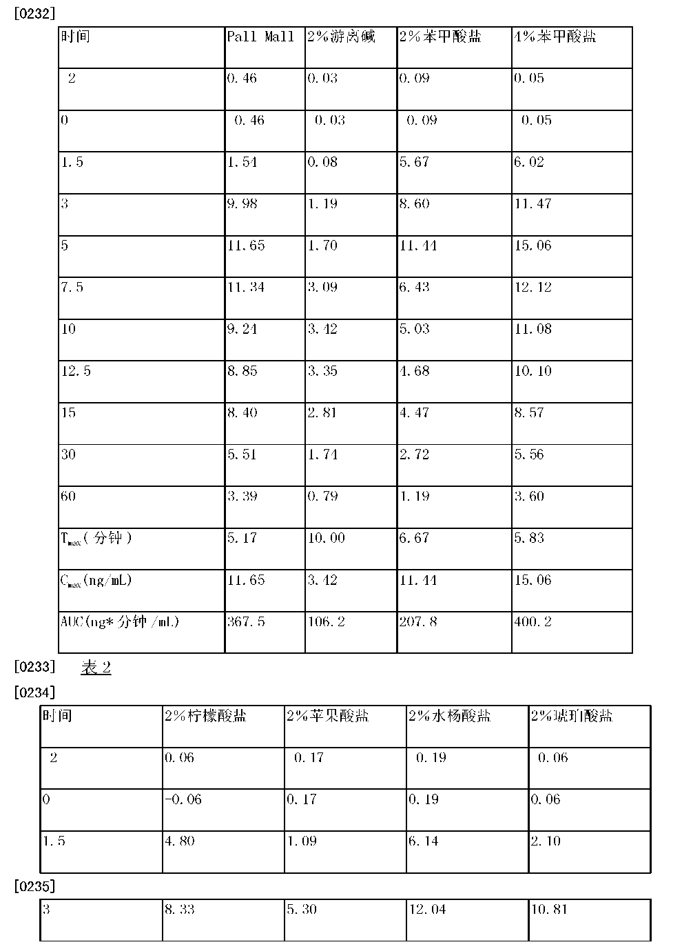 Figure CN105263345AD00281