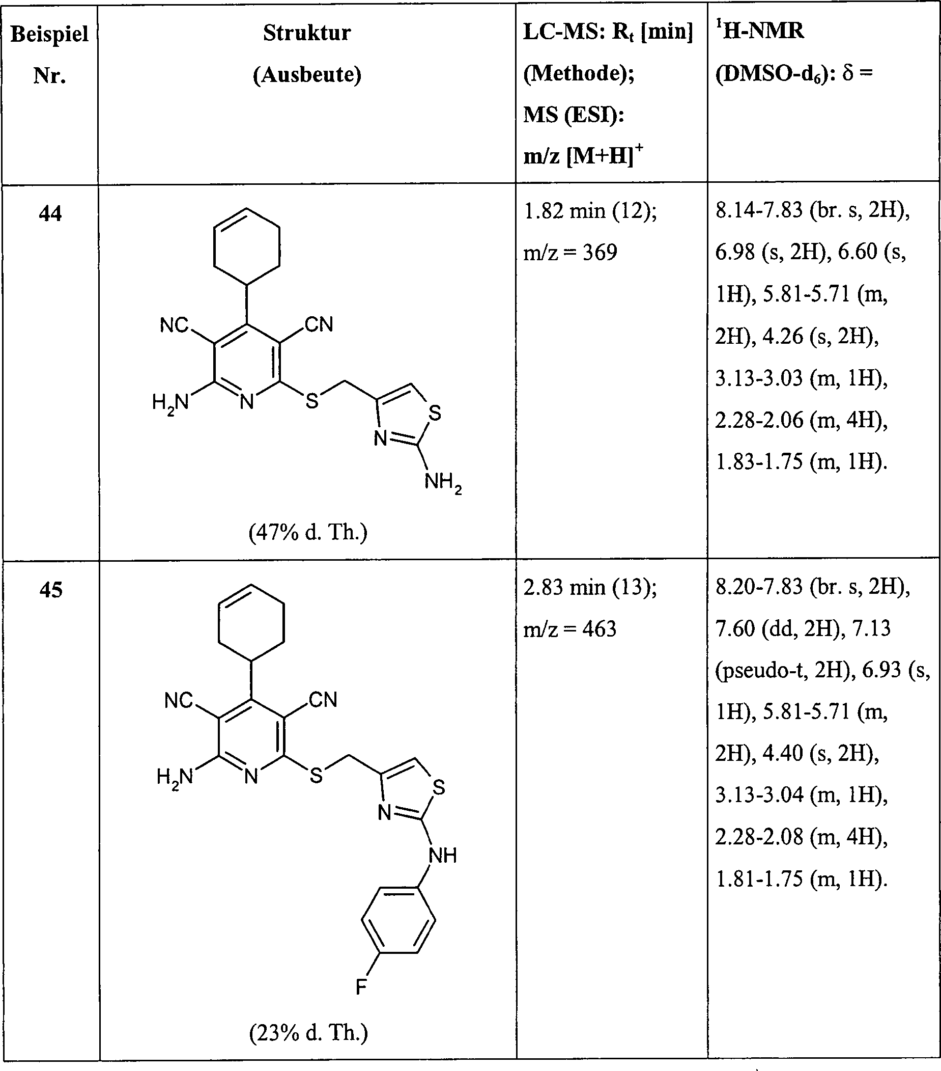 DE102006056740A1 - Cyclic substituted 3,5-dicyano-2-thiopyridines ...