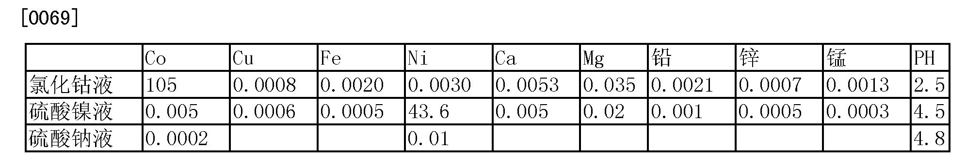 Figure CN102234721BD00072