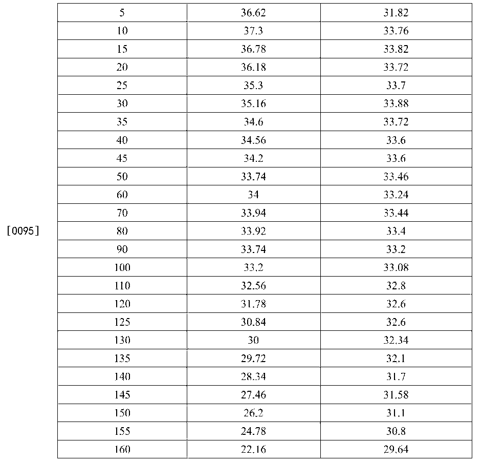 Figure CN105880808AD00111
