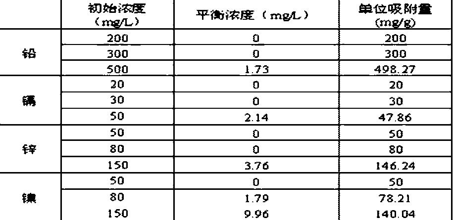 Figure CN103406091BD00061