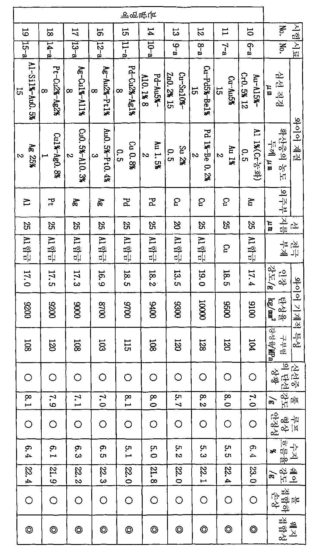 Figure 112003009118208-pct00002