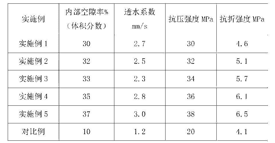 Figure CN105906269AD00081