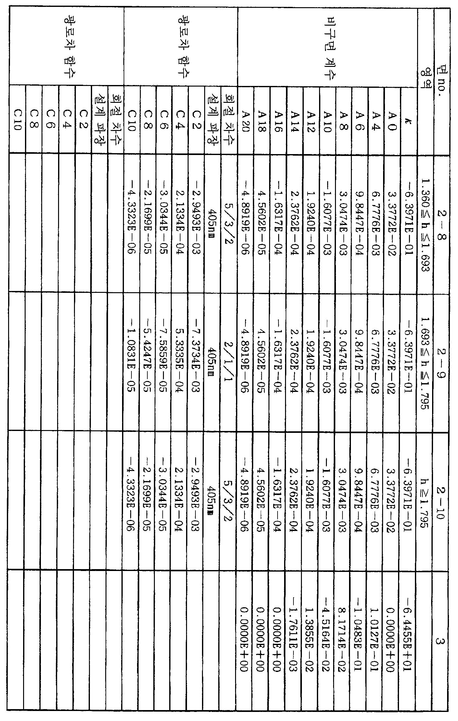 Figure 112008062727983-pct00020